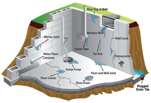 Water discovers a path in, and makes you think about whether you require basement waterproofing.