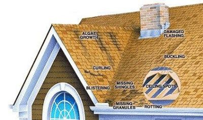 Roof Replacement Signs